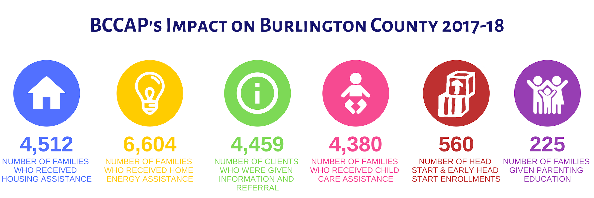 BCCAP - Burlington County Community Action Program | Helping